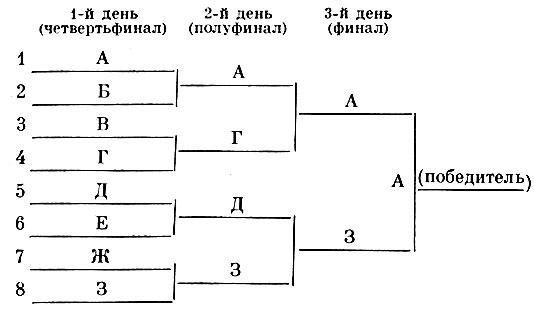 Таблица соревнов. по способу с